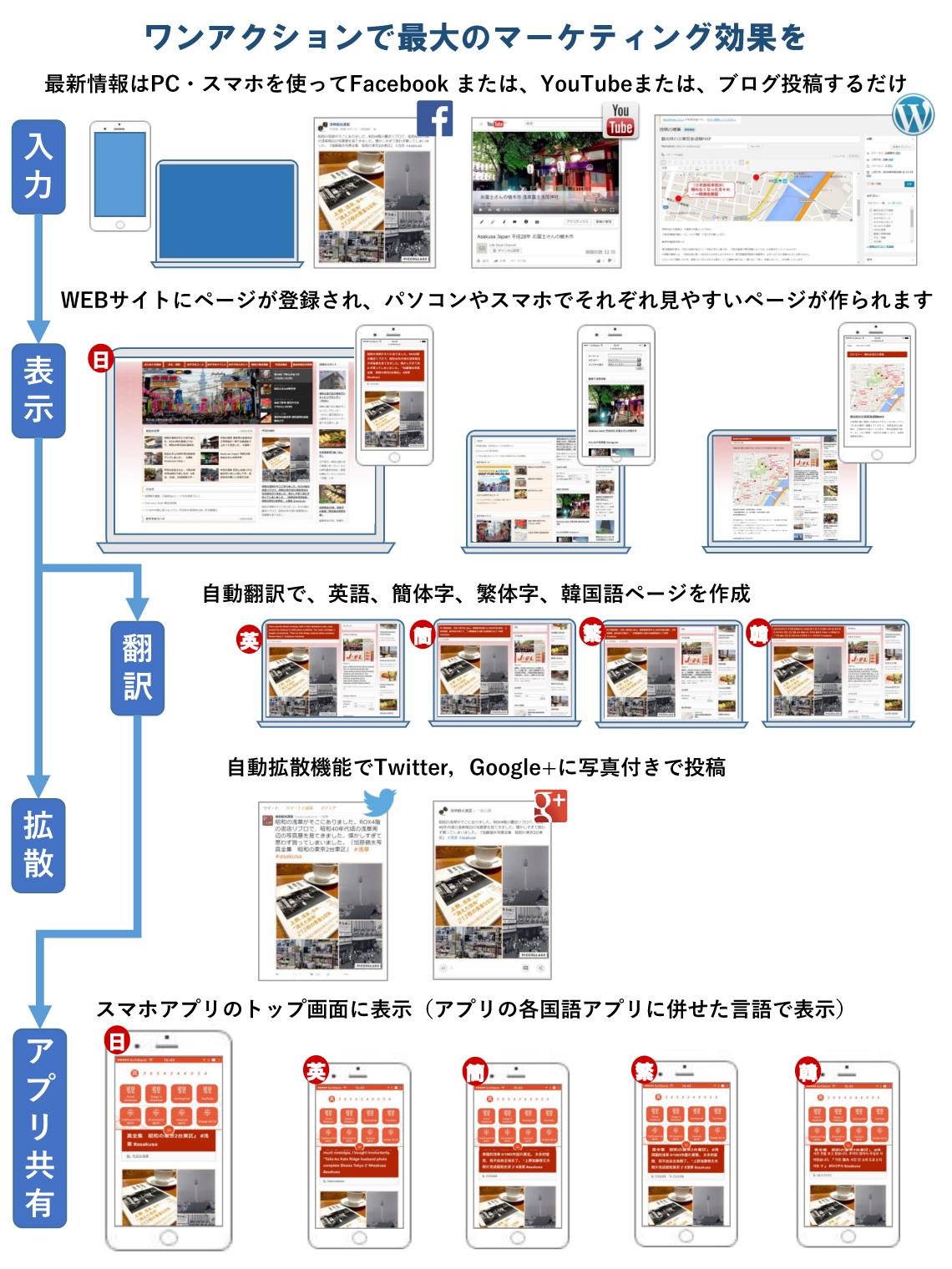 ワンアクションで最大のマーケティング効果を 最新情報はPC・スマホを使ってFacebook または、YouTubeまたは、ブログ投稿するだけ WEBサイトにページが登録され、パソコンやスマホでそれぞれ見やすいページが作られます 自動翻訳で、英語、簡体字、繁体字、韓国語ページを作成 自動拡散機能でTwitter,Google+に写真付きで投稿 スマホアプリのトップ画面に表示(アプリの各国語アプリに併せた言語で表示)